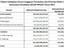 Draft KUA PPAS Perubahan tahun anggaran 2017
